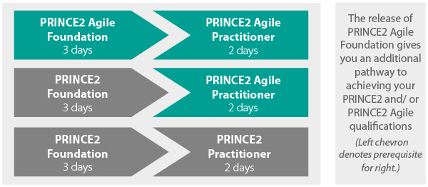 PRINCE2 and PRINCE2 Agile Pathways